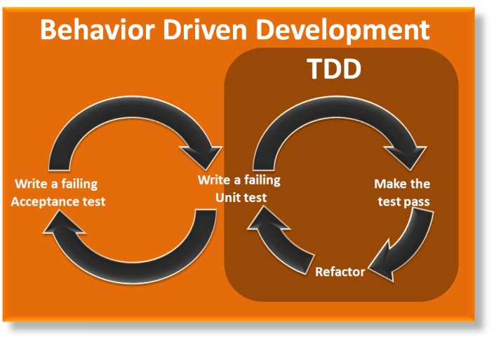 Behavior_driven_development_test_driven_behaviour_agile.jpg