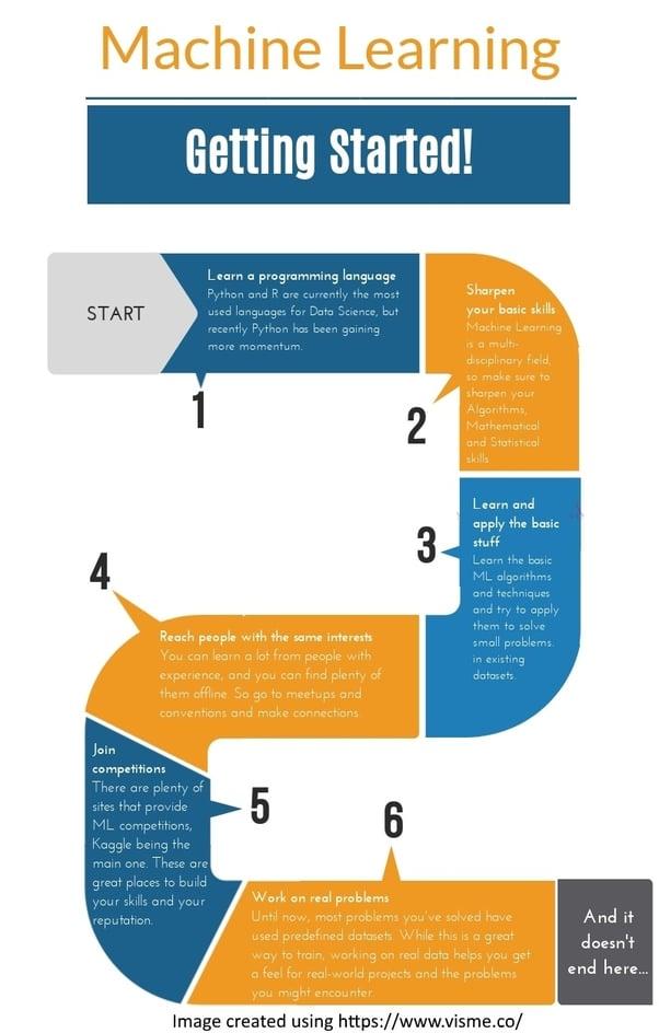 ML-Roadmap (2)