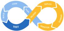 DevOps cycle