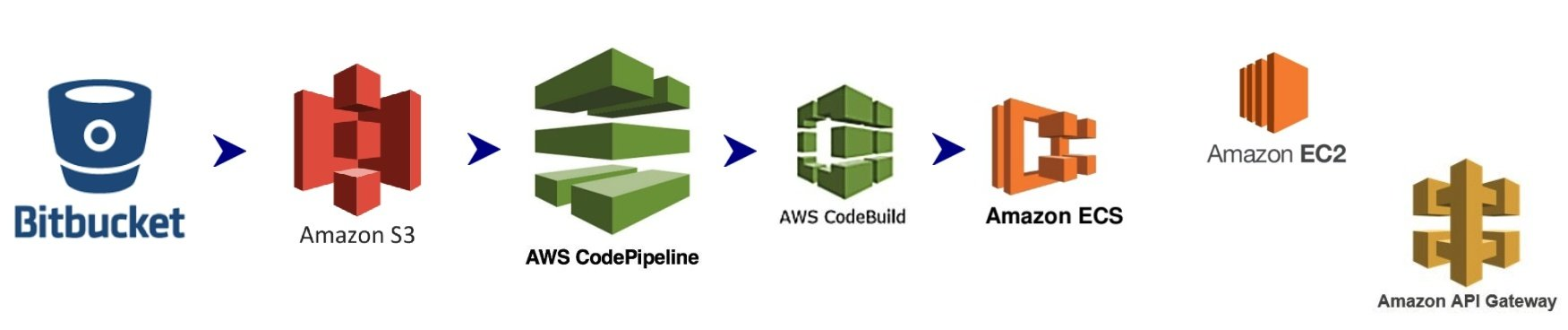 Bitbucket > Amazon: S3 > CodePipeline > CodeBuild > ECS / EC2 / API Gateway