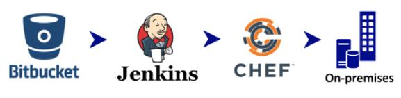 Bitbucket > Jenkins > Chef > On-premises server