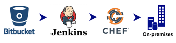 Migrating an Application On-Premises to AWS