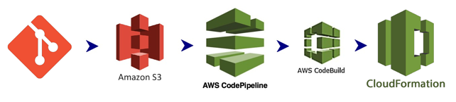 Git Repository > Amazon S3 > AWS CodePipeline > AWS CodeBuild > AWS CloudFormation
