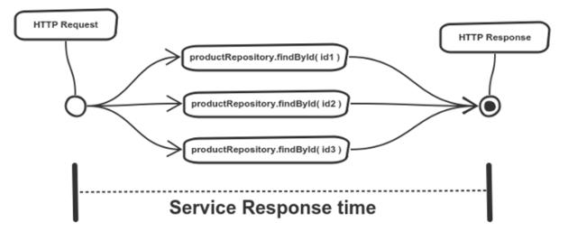 Reactive Streams And Microservices - A Case Study