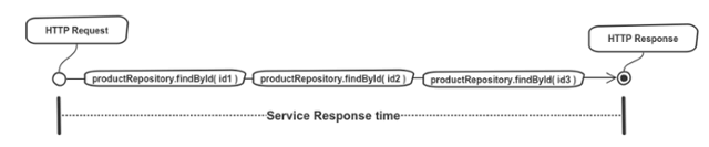 request to the Microservice.png