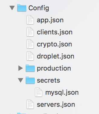 Project files hierarchy