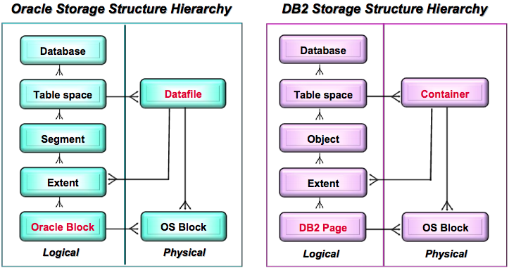 Oracle-and-DB2-architecture-1
