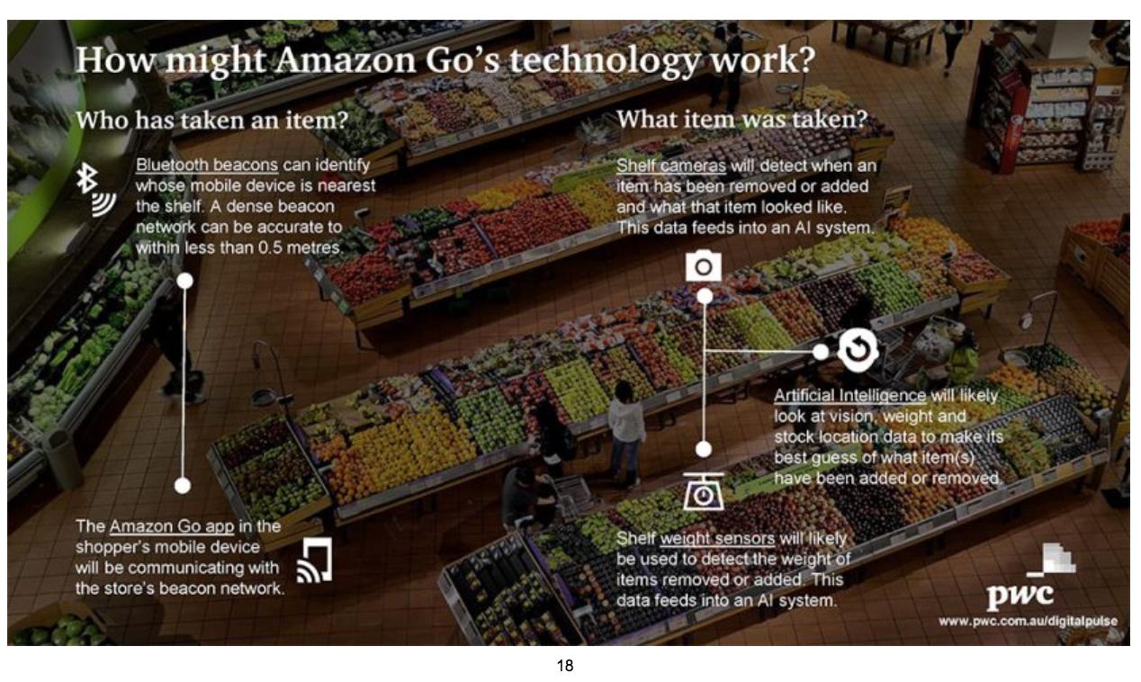 Amazon Go Technology