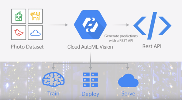 Cloud AutoML - Custom Machine Learning