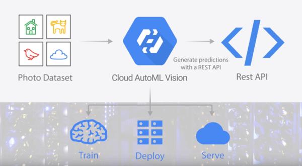 Cloud AutoML - Custom Machine Learning