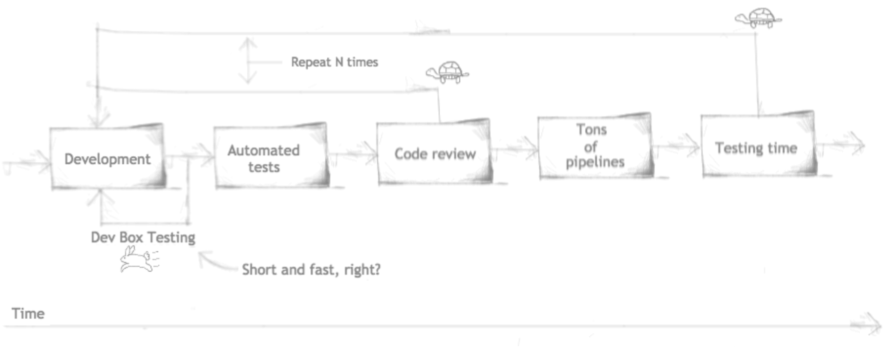Diagram pointing that Dev Box Testing applied before code review step is fast while common test step takes to long
