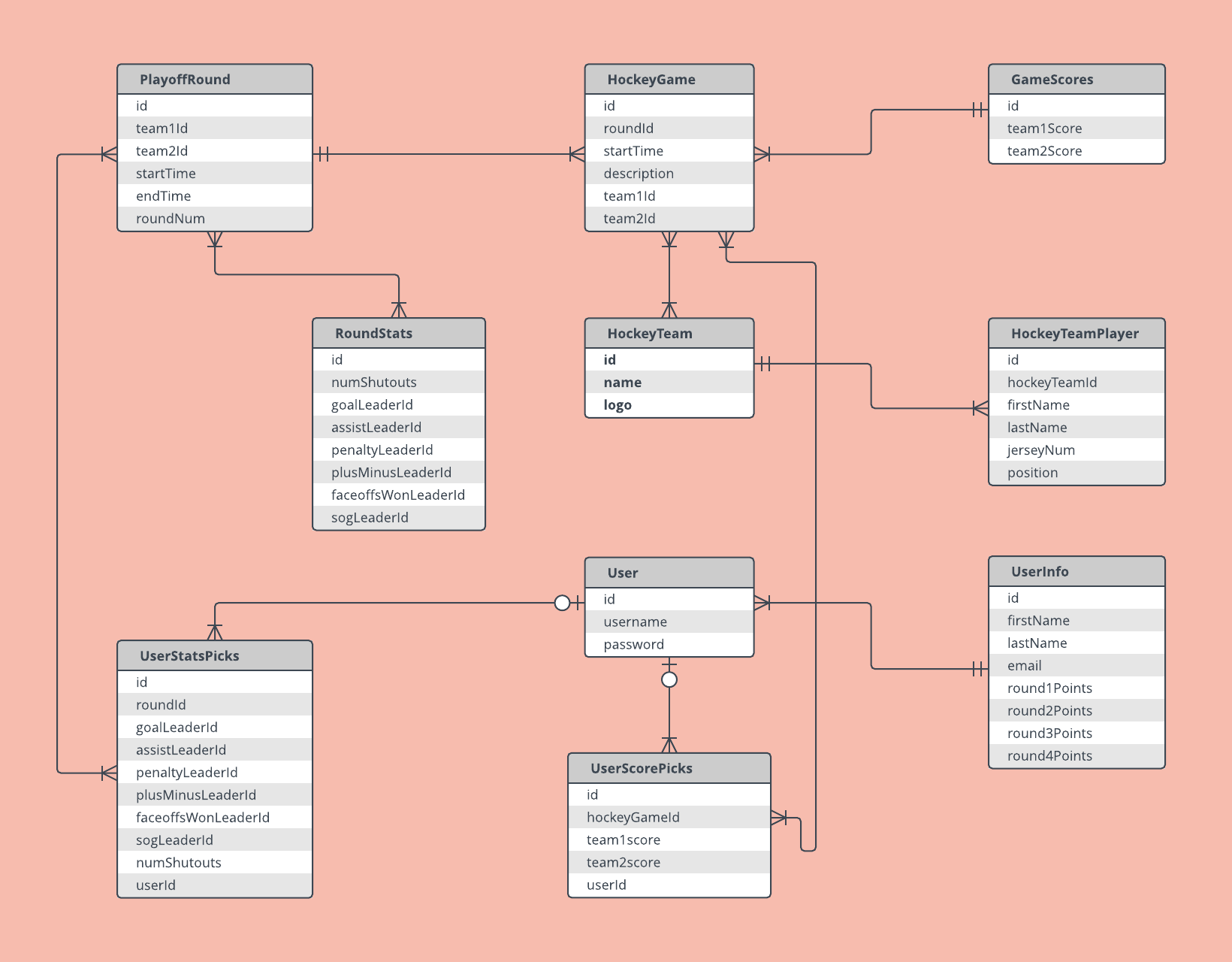 erdiagramexample