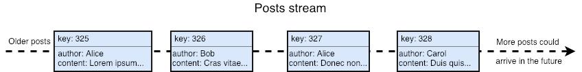 A simple stream